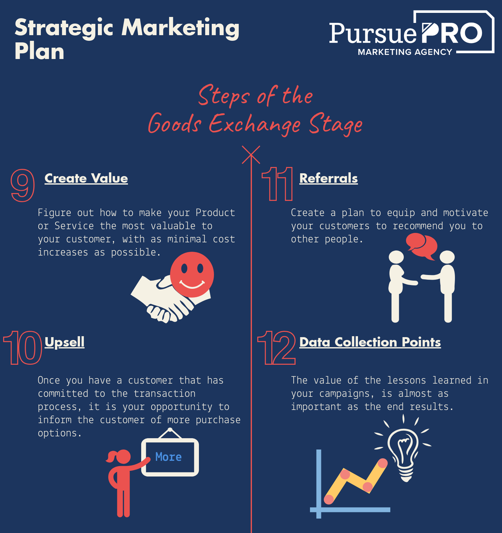 Strategic Marketing Plan - Goods Exchanged Infographic