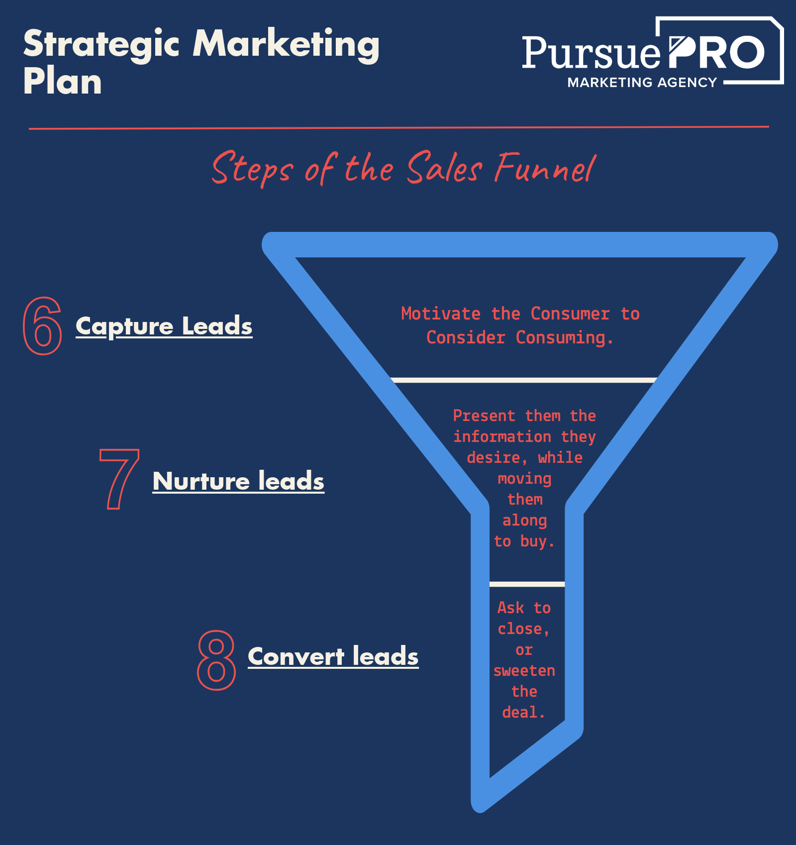 Strategic Marketing Plan - Sales Funnel Infographic
