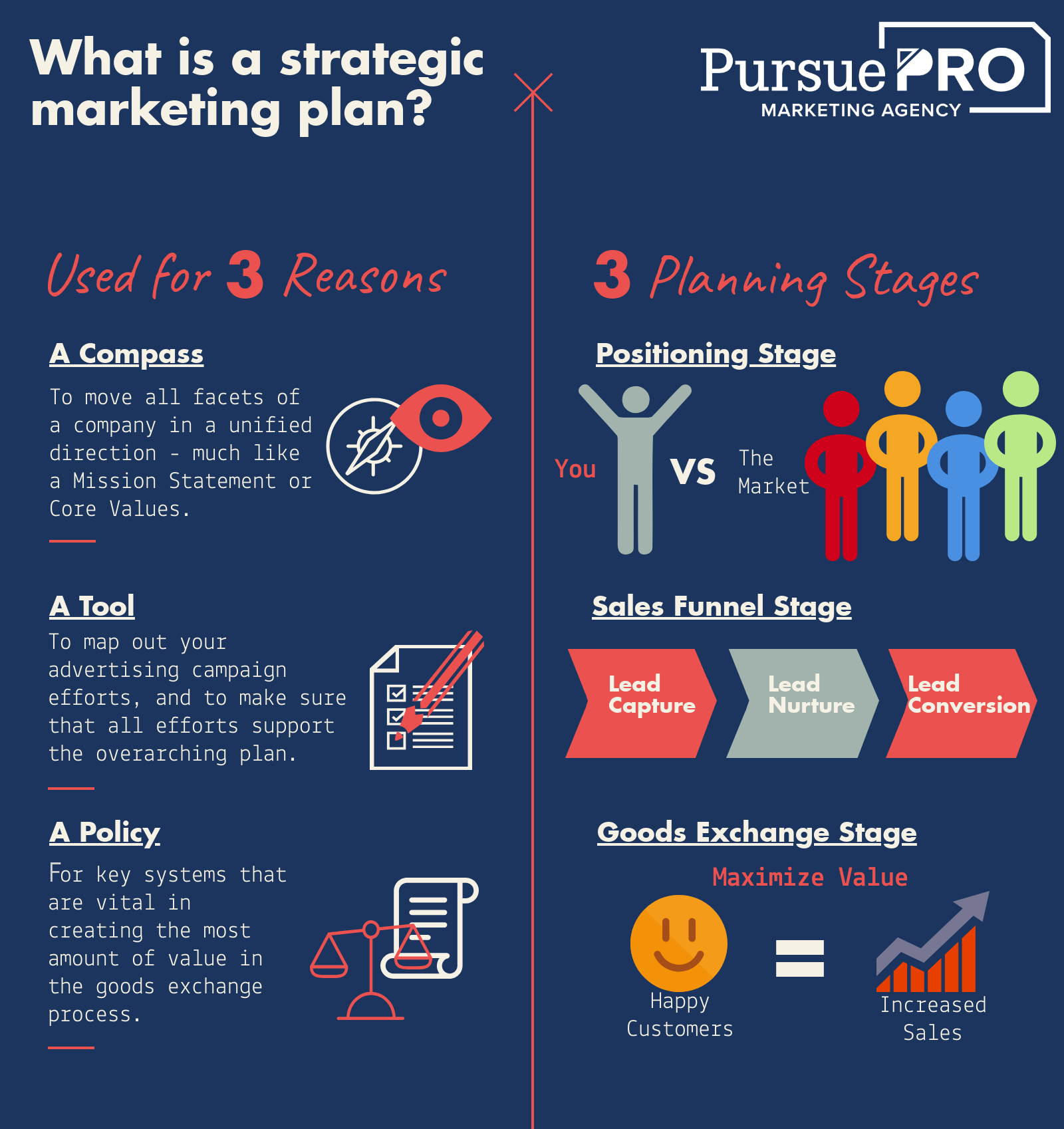 What is a Strategic Marketing Plan - Infographic