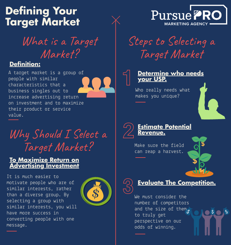 Strategic Marketing Plan - The Positioning Stage Infographic
